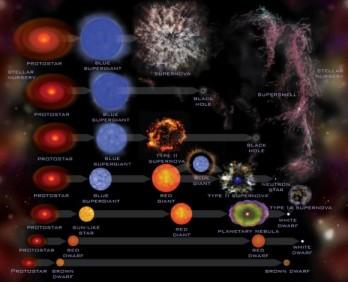 stellarevolution-580x471